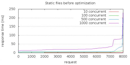 Static files before optimizations