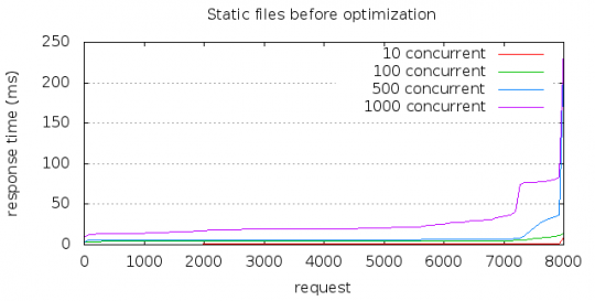 Static files before optimizations