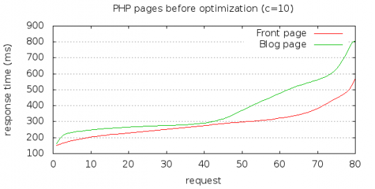 Response time for PHP pages before optimization, 10 concurrent connections
