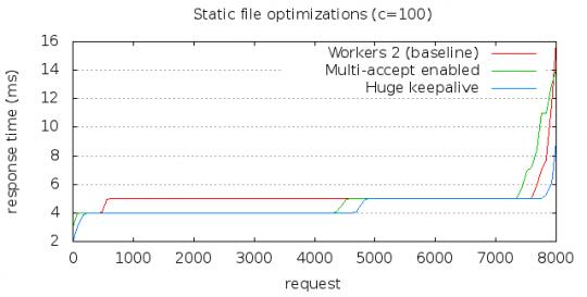 Static file optimizations 2