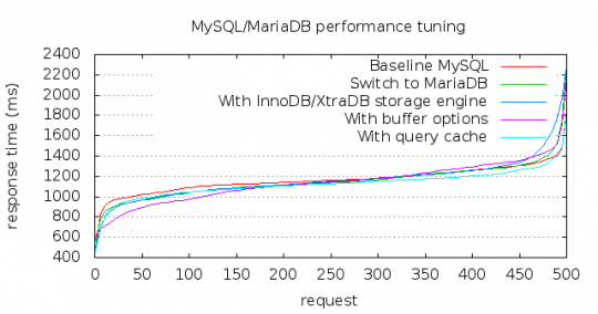 MySQL and MariaDB tuning benchmark
