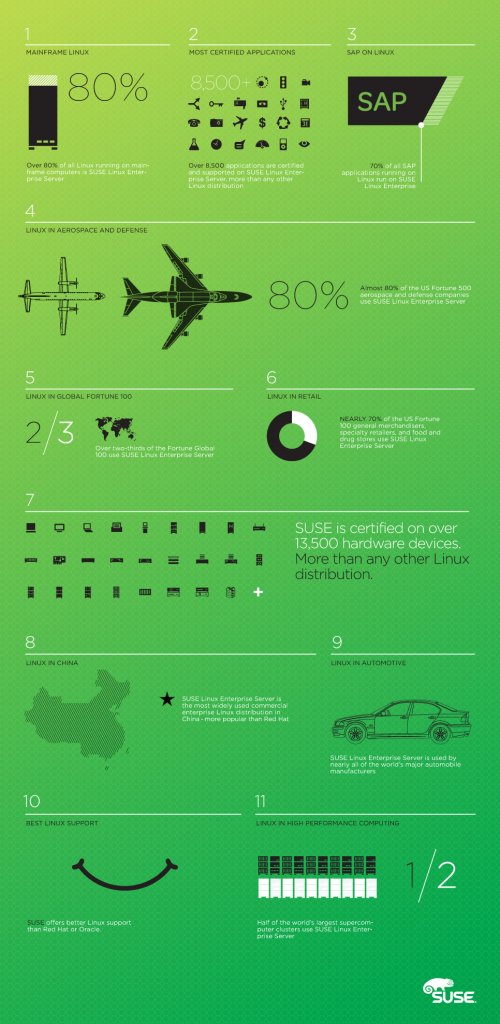 SUSE infographic
