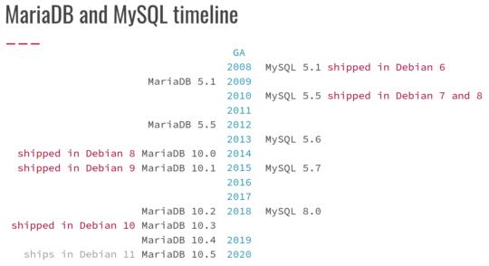 MariaDB and MySQL in Debian timeline